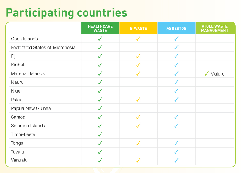 Graphic Participating Countries copy