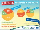 Awareness survey highlights importance of educating young Pacific islanders on asbestos